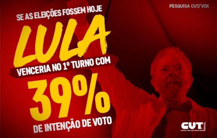 CUT/Vox: Com 39% das intenções de voto, Lula vence no primeiro turno