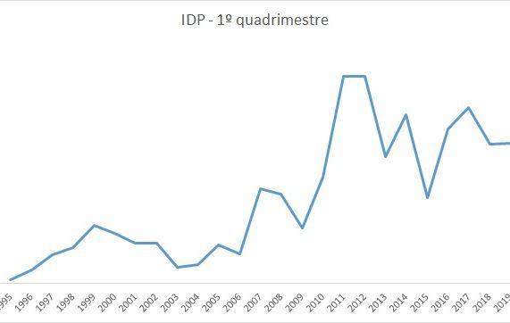 Efeito Bolsonaro: Abril registra tombo nos Investimentos Diretos no País