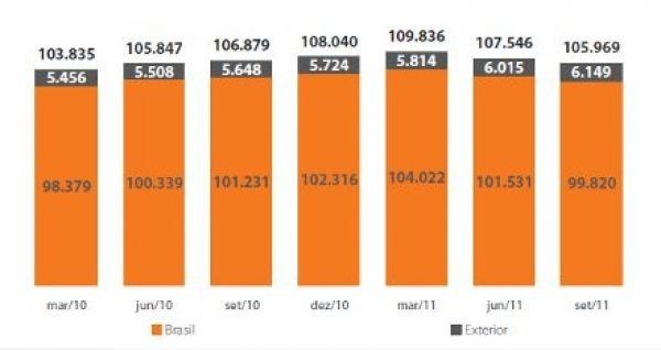 Itaú tem lucro de 10,9 bi, mas corta 2.496 empregos