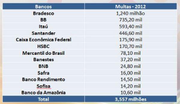 PF multa bancos em R$ 3,5 mi por não cumprirem leis de segurança em 2012