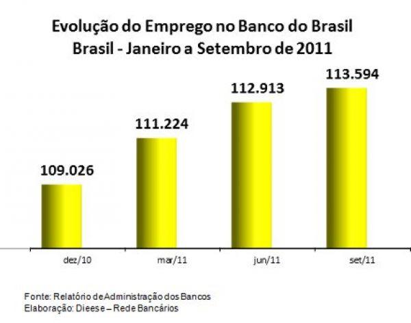 BB lucra R$ 9,1 bi, cria 4.558 empregos até setembro