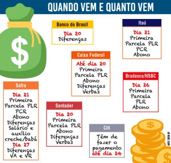 Calendário de créditos da PLR, abono e diferenças